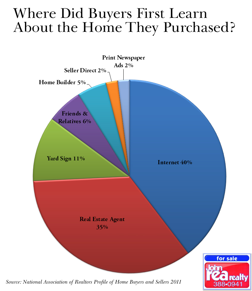 Where buyers find their homes john rea realty for Find builders