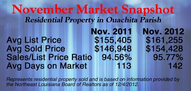november market snapshot large