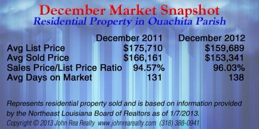 December market snapshot copy
